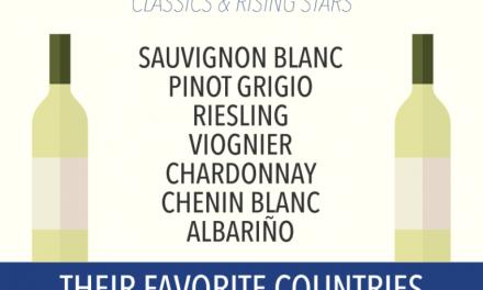 Cool Infographic from VinePair on U.S. Consumer White Wine