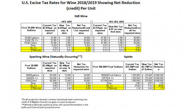 U.S. Excise Tax Reduction: by the bottle/by the case