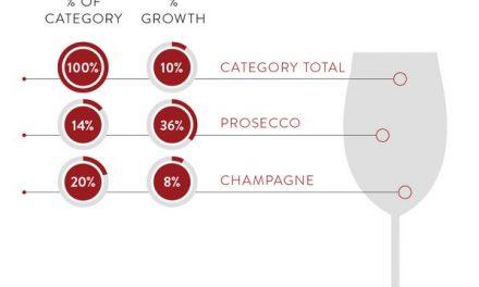 Nielsen Data on Prosecco/Sparkling Wine in the U.S.