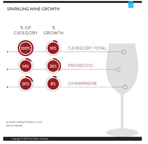 Nielsen Data on Prosecco/Sparkling Wine in the U.S.