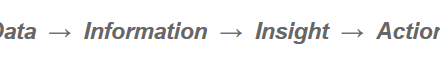 """Four Step Progression to """"Data"""" into """"Action"""""""